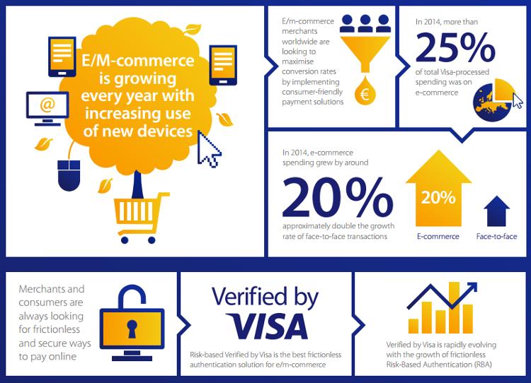 Visa Infographic