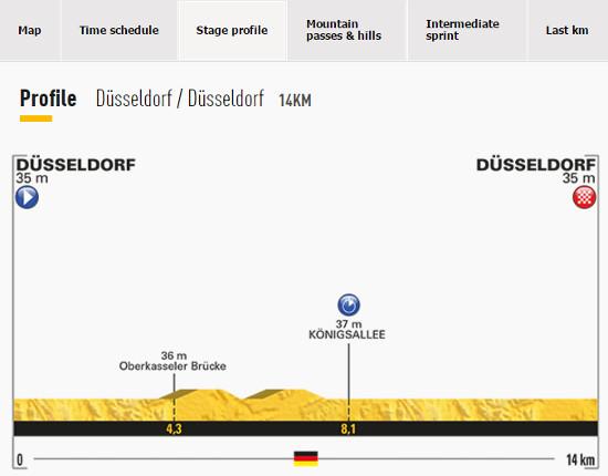 Tour De France Stage 1 Profile