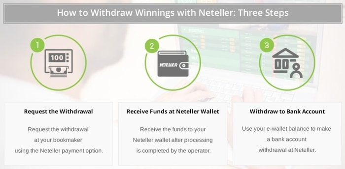how to withdraw with neteller